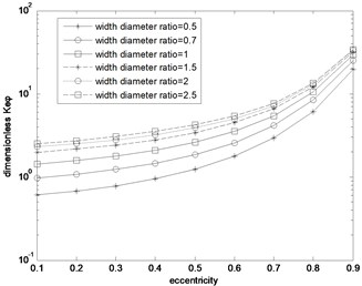 Keφ distribution curve