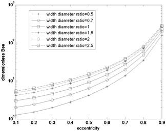 Bee distribution curve