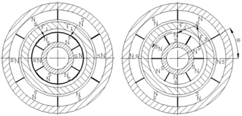Permanent magnet stagger arrangement and stress diagram