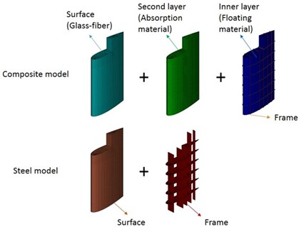 The configuration of steel and composite rudder model