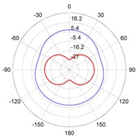 The directivity patterns of target strength for the steel and composite rudder models at different frequencies: a) f= 300 Hz, b) f= 1000 Hz, c) f= 3800 Hz, d) f= 6700 Hz