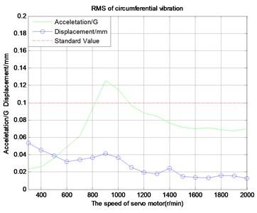 Circumferential vibration characteristic curve vibration acceleration (300 rpm)