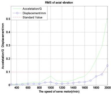 Axial vibration characteristic curve