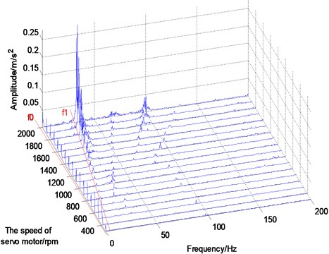 Test and analysis of three axis vibration of harmonic drives