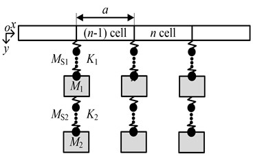 The analytical model of an Euler beam with periodically attached  lightweight multistage local resonators