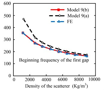 Effect of scattering density on the precision of different models for  beginning frequency of the first gap