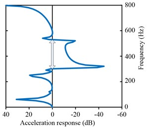 a) The real wave vector of the complex band structure for one-stage LR structure in ref. [28]  (solid line; present method, dashed line; TM method), b) the frequency response function  as calculated by the FE method for the one-stage LR structure in ref. [28]