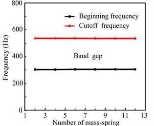 The convergence of the transfer matrix method for considering a distributed spring constant