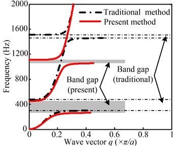The real wave vector of the complex band structure for lightweight multistage LR structure  (solid line; present method, dash dot line; the traditional transfer matrix method)