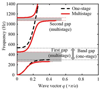 a) The real wave vector of the complex band structure for  lightweight multistage LR structure (solid line; Multistage, dashed line; one-stage),  b) the frequency response function calculated by the FE method