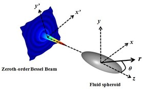 A fluid spheroid illuminated by the zeroth-order Bessel beam along axis direction z