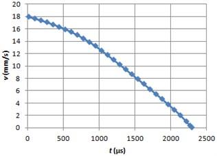 Braking velocity graph using ERF