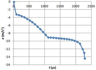 Braking acceleration graph using ERF