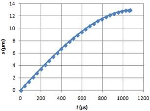 Braking path graph using MRF