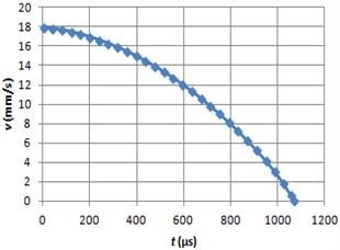 Braking velocity graph using MRF