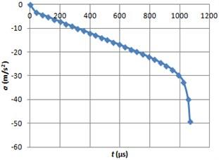 Braking acceleration graph using MRF