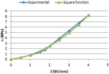 ERF yield stress graphs