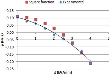 ERF viscosity graphs