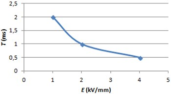 ERF response time graph