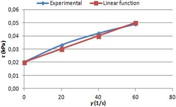 MRF shear graphs because of viscosity