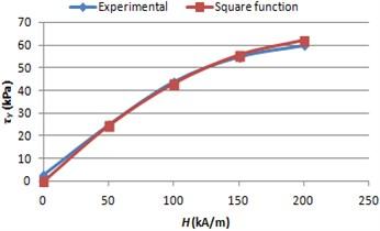 MRF yield stress graphs