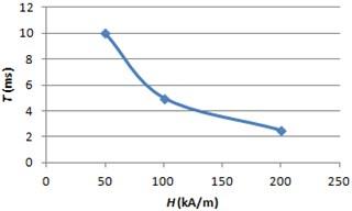 MRF response time graph