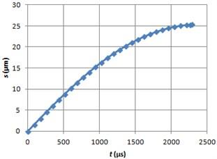Braking path graph using ERF