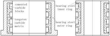 Profile map of integral radial Tc bearing