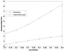 Discharging capacity comparison diagram