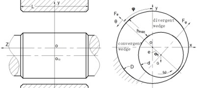 Coordinate system of Tc bearing dynamic pressure equation