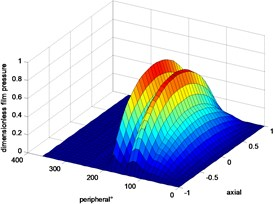 Three-dimensional diagram of liquid film dynamic pressure