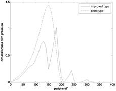Peripheral direction pressure profile of liquid film dynamic pressure