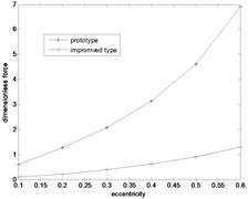 Comparison diagram of liquid film bearing capacity