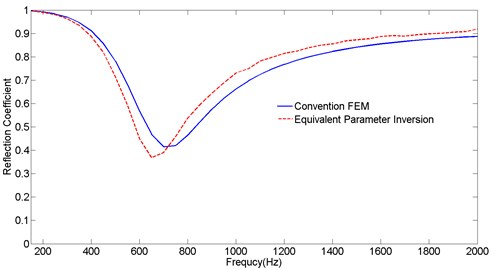 Comparisons of the reflection coefficient obtained  from conventional FEM and equivalent parameter inversion