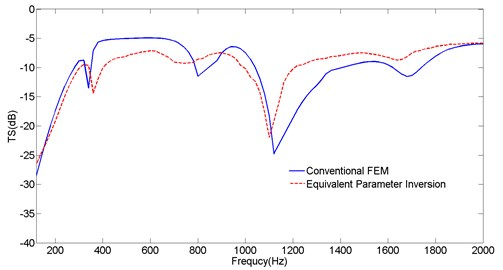 Comparisons of the TS of cylinders obtained  from conventional FEM and equivalent parameter inversion