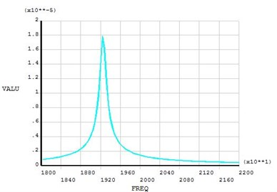 Amplitude frequency response curve of transducer front end-face