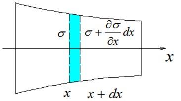 Longitudinal vibration of a rod with arbitrary cross section.