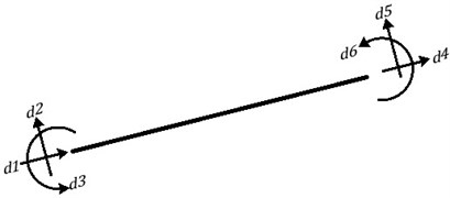 DOFs in a beam-column element
