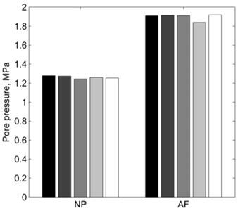 Pore pressure comparison between loading cases: a) healthy intervertebral disc; b) degenerated intervertebral disc (PBL – pure 10° lateral bending, E – lateral bending + 2° extension; F – lateral bending + 2° flexion; LAR and RAR – lateral bending + 2° axial rotation to the left or right)