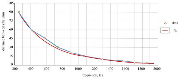 The dependence of the distance between the microparticles ribs and the sound frequency,  according calculation data and experimental results fit