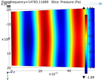 Acoustic pressure  field in cylinder