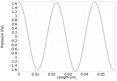 Acoustic pressure dependence  along the cylinder