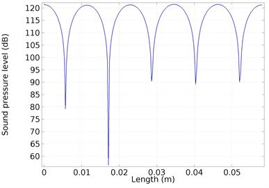 Sound pressure level distribution  on the cylinder surface