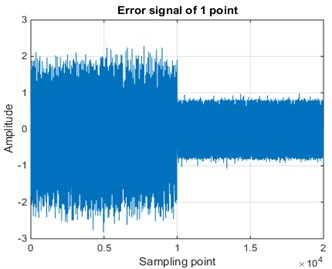 Error signals and spectrum before and after control