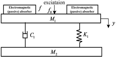 Force diagram of vibration absorption platform
