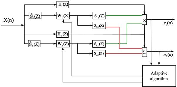 Multi-channel algorithm flow graph