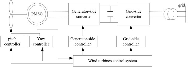 The structure of direct-drive PMSG wind turbines