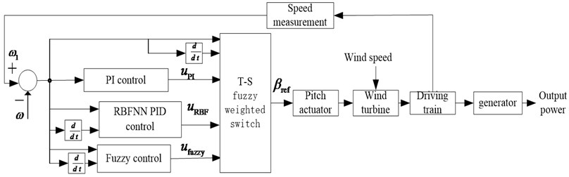 The block diagram of T-S fuzzy weighted variable pitch