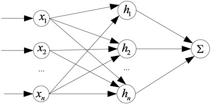 The structure of RBF neural network