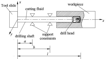 Schematic diagram of deep-hole drilling system